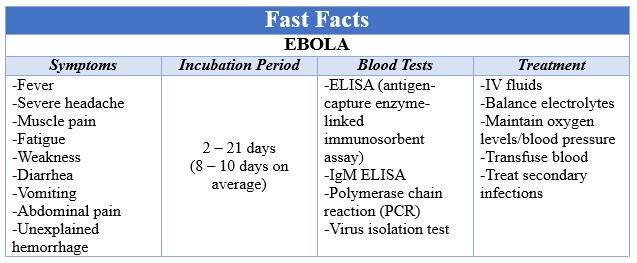 Fast Facts EBOLA