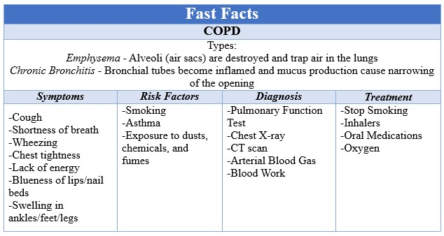 Fast Facts COPD