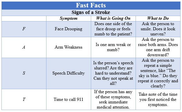 Fast Facts Stroke