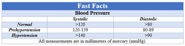 Fast Facts High Blood Pressure