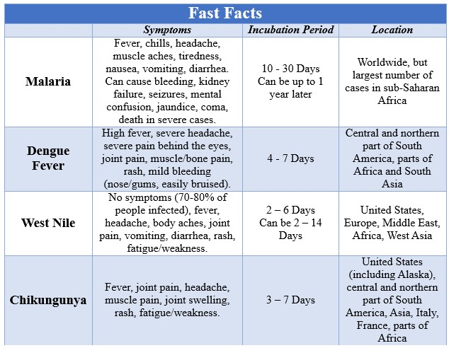 Fast Facts Mosquitoes