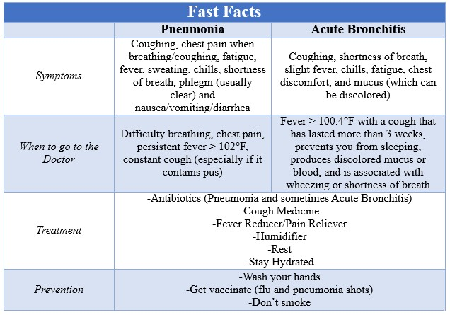 Fast Facts Pneumona vs Bronchitis