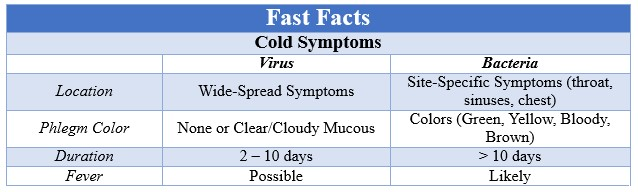 Fast Facts Superbugs