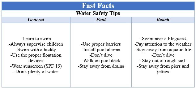 Fast Facts Water Safety
