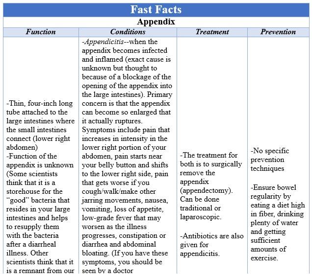 Fast Facts Appendix