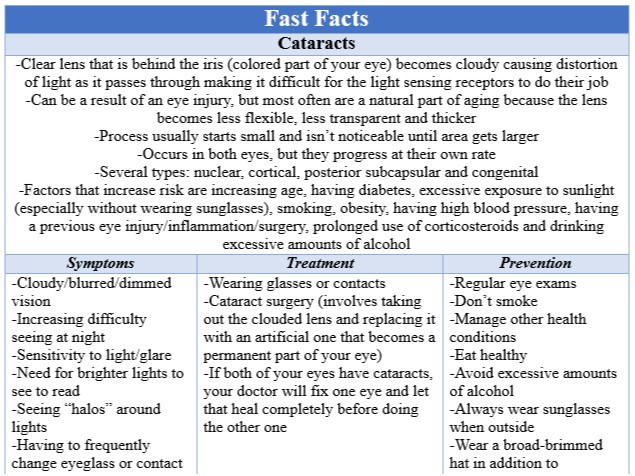 Fast Facts Cataracts