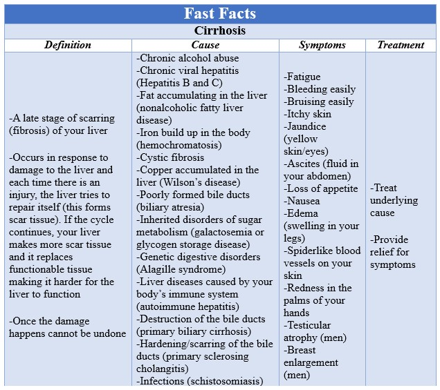 Fast Facts Cirrhosis