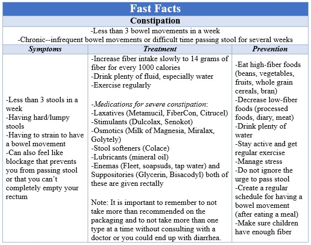 Fast Facts Constipation