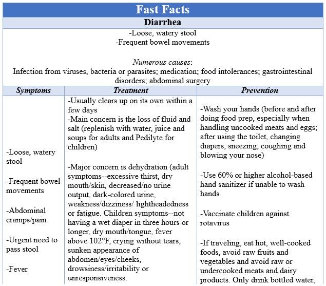 Fast Facts Diarrhea