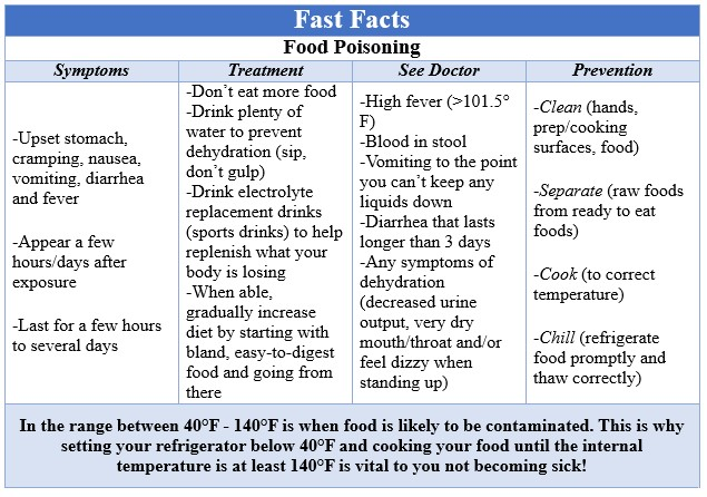 Fast Facts Food Safety