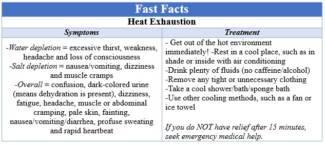 Fast Facts Heat Exhaustion