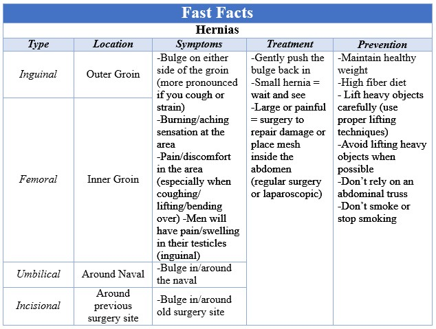 Fast Facts Hernias