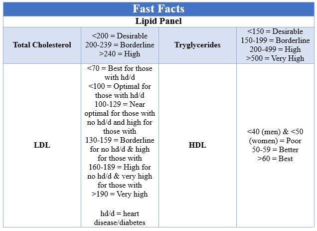 Fast Facts High Cholesterol