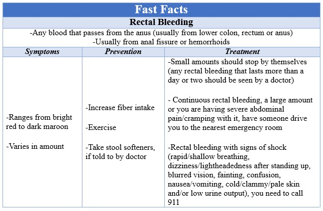 Fast Facts Rectal Bleeding
