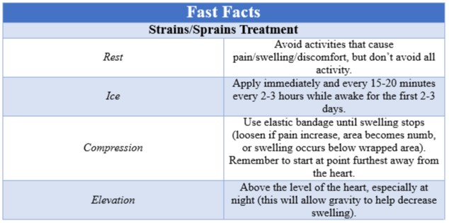 Fast Facts Strain vs Sprain