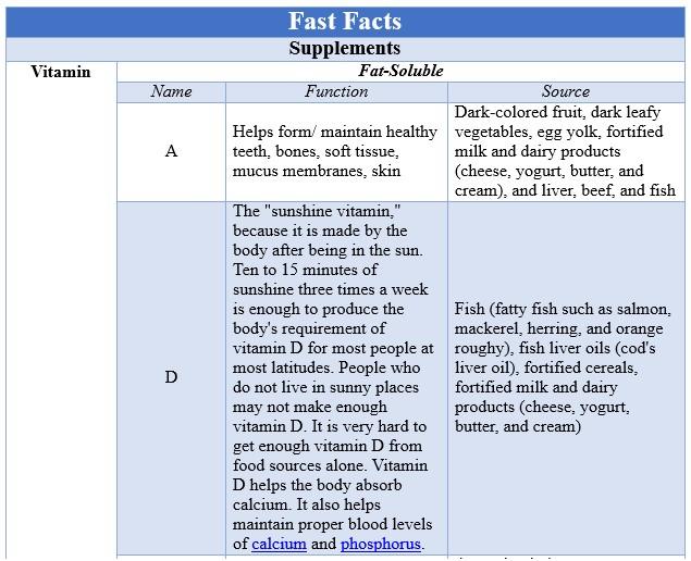 Fast Facts Supplements