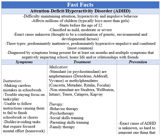 Fast Facts ADHD