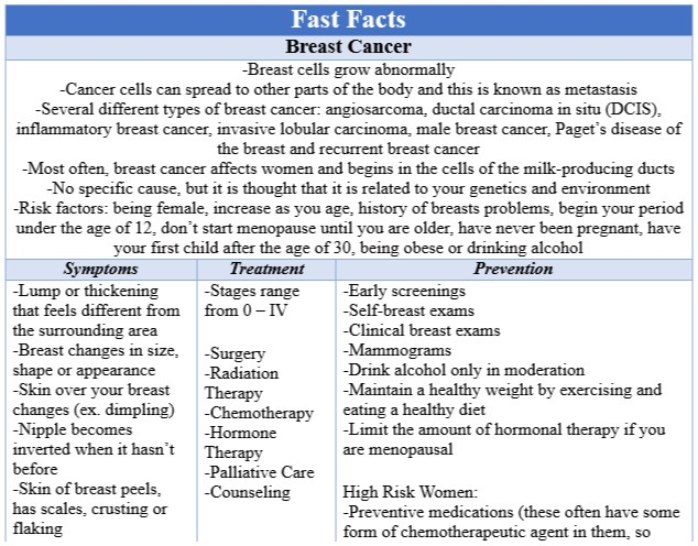 Fast Facts Breast Cancer