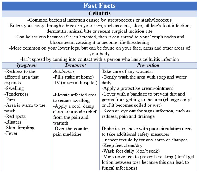 Fast Facts Cellulitis