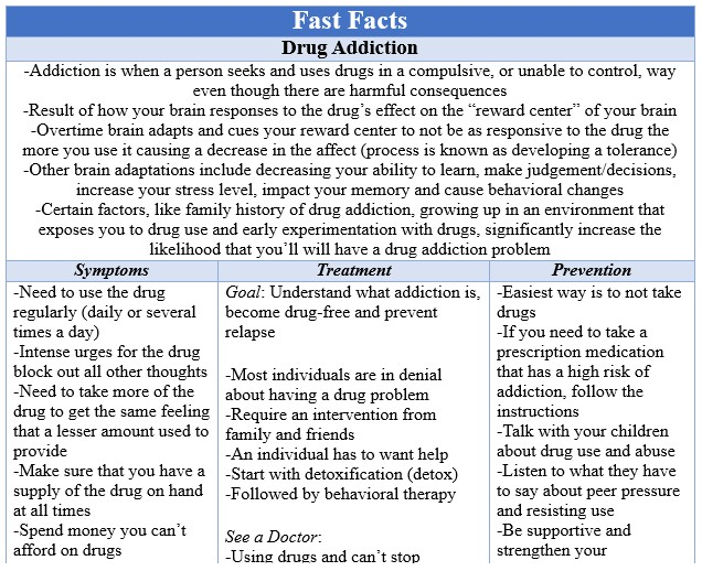 Fast Facts Drug Abuse Box 1