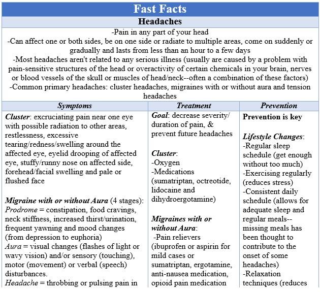Fast Facts Headaches