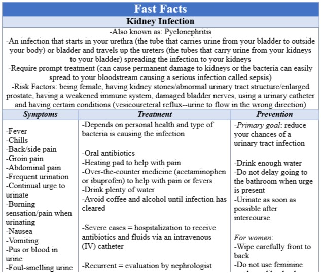 Fast Facts Kidney Infection