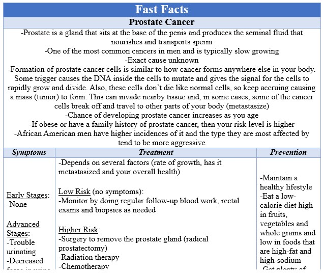 Fast Facts Prostate Cancer