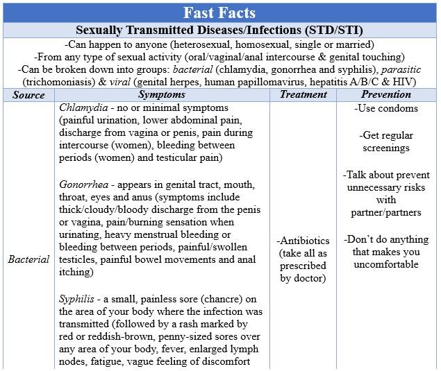 Fast Facts STD