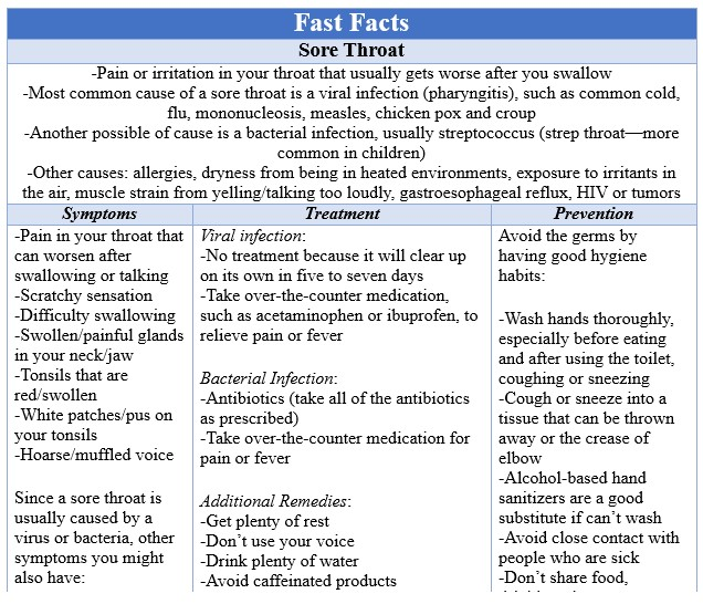 Fast Facts Sore Throat