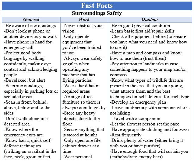 Fast Facts Surroundings Safety