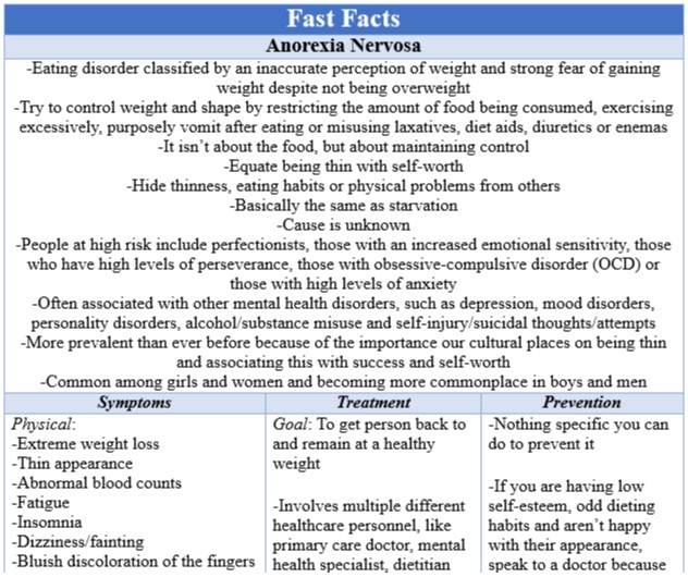 Fast Facts Anorexia Nervosa
