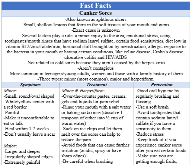 Fast Facts Canker Sores