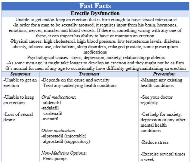 Fast Facts Erectile Dysfunction