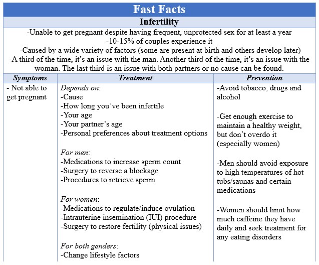 Fast Facts Infertility