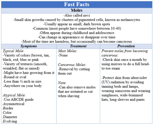 Fast Facts Moles