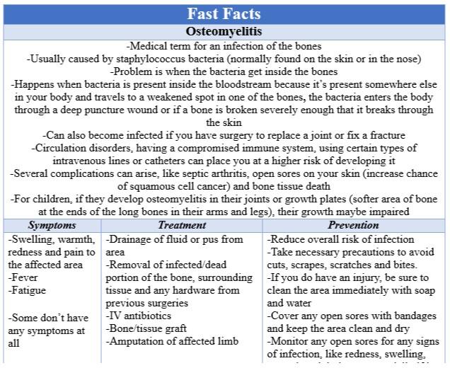 Fast Facts Osteomyelitis