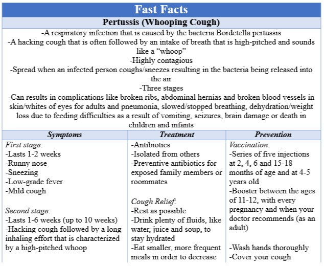 Fast Facts Pertussis