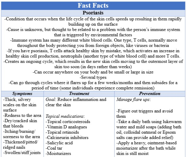 Fast Facts Psoriasis