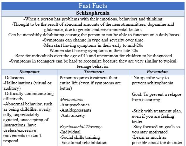 Fast Facts Schizophrenia