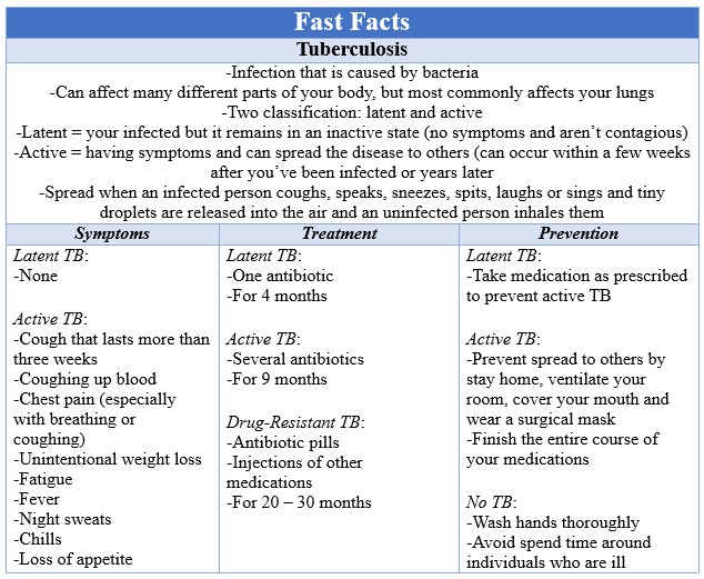 Fast Facts Tuberculosis
