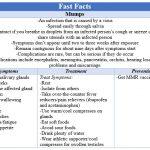 Fast Facts - Mumps