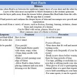 Fast Facts - Blisters
