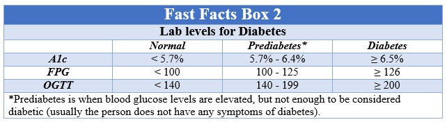 Fast Facts Diabetes Box 2