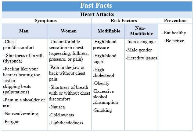 Fast Facts Heart Attack