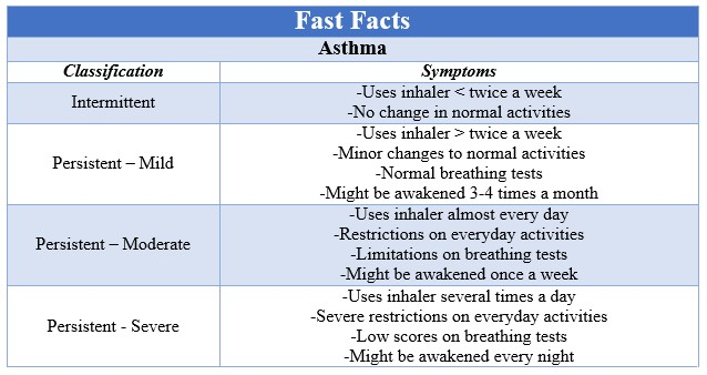 Fast Facts Asthma