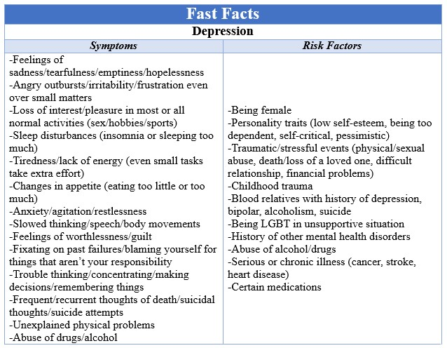 Fast Facts Depression