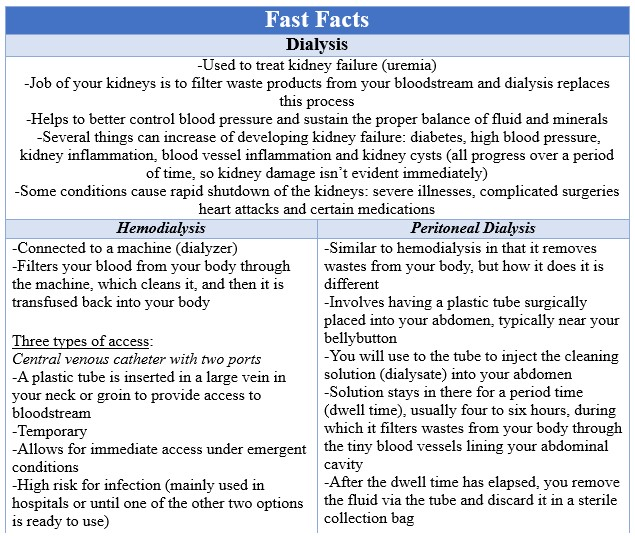 Fast Facts Dialysis