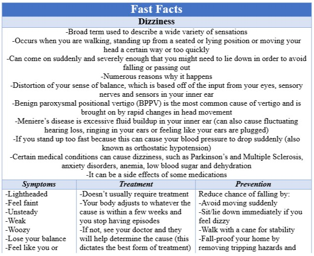 Fast Facts Dizziness