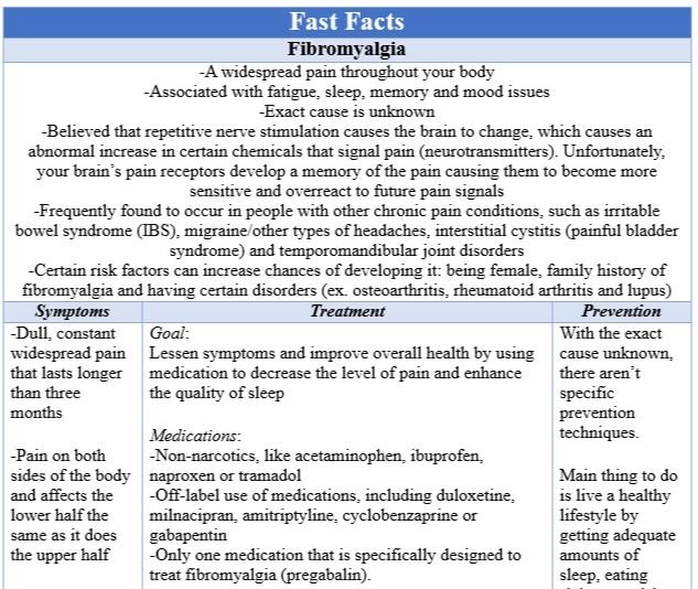 Fast Facts Fibromyalgia