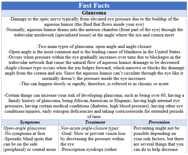 Fast Facts Glaucoma